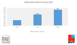 BVF Marktzahlen 2017