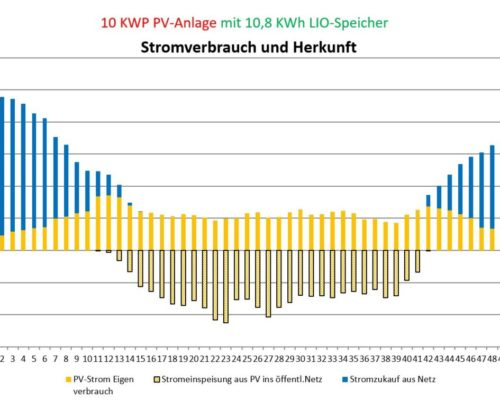 Grafik Stromverbrauch PV10kWh