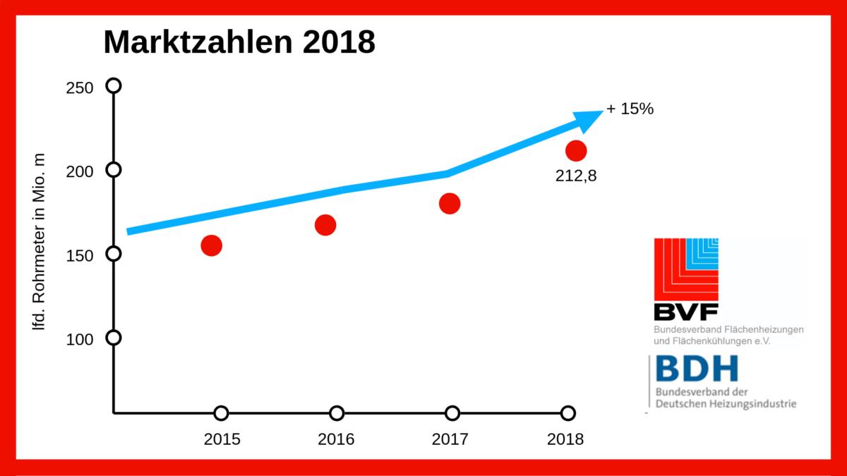 Marktzahlen BVF BDH 2018