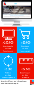Flächenheizungsfinder, BVF-Rechner, Downloads und mehr gibt es auf www.flaechenheizung.de
