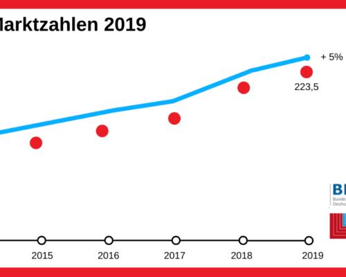 Die Marktzahlen 2019 Von BDH Und BVF