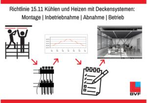 Richtlinie 15.11 Montage | Inbetriebnahme | Abnahme | Betrieb von Kühl- und Heizdeckensystemen