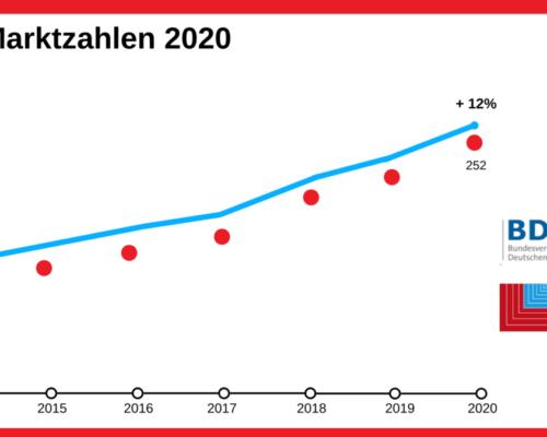 Marktzahlen BVF BDH_2020